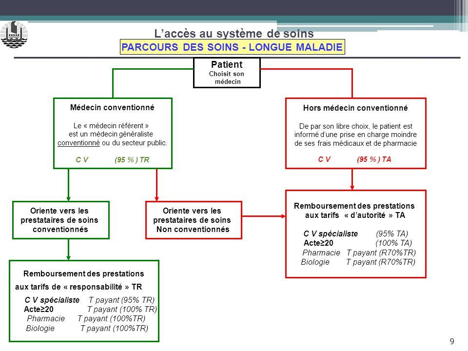 Laccès au système de soins Patient Choisit son médecin PARCOURS DES SOINS - LONGUE MALADIE Oriente vers les prestataires de soins conventionnés Hors m