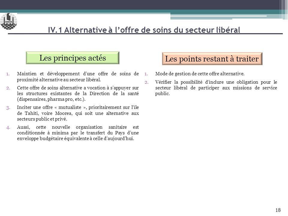 IV.1 Alternative à loffre de soins du secteur libéral Les principes actés 1.Maintien et développement dune offre de soins de proximité alternative au