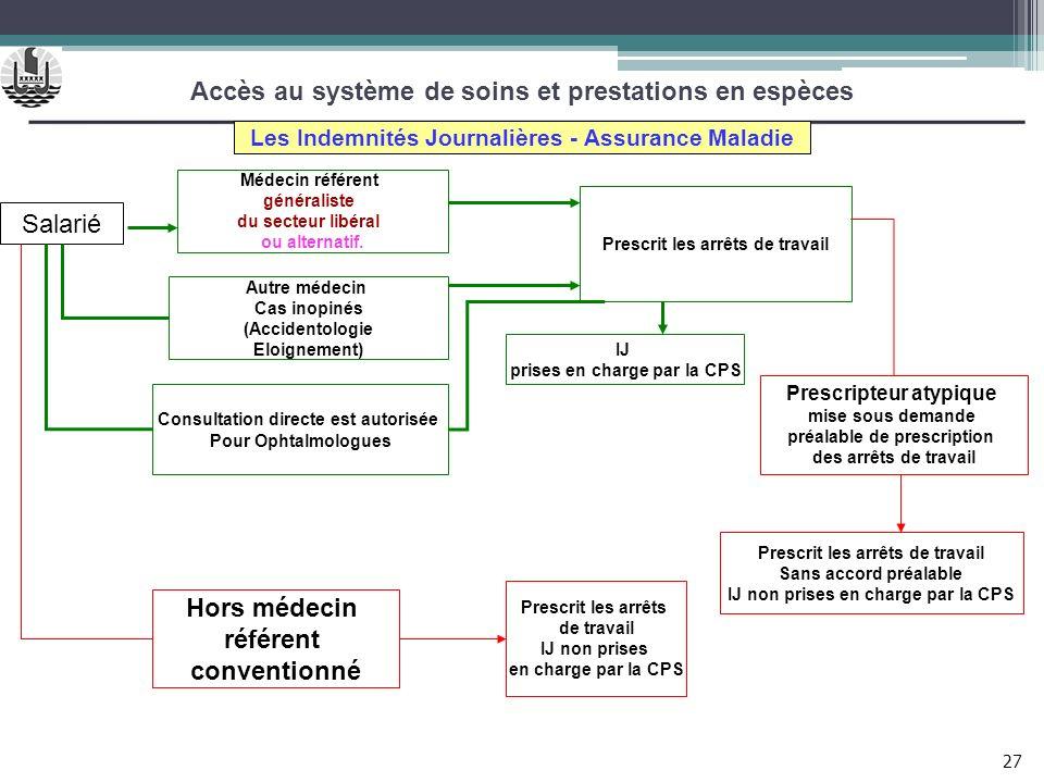 Accès au système de soins et prestations en espèces Salarié Les Indemnités Journalières - Assurance Maladie Médecin référent généraliste du secteur li