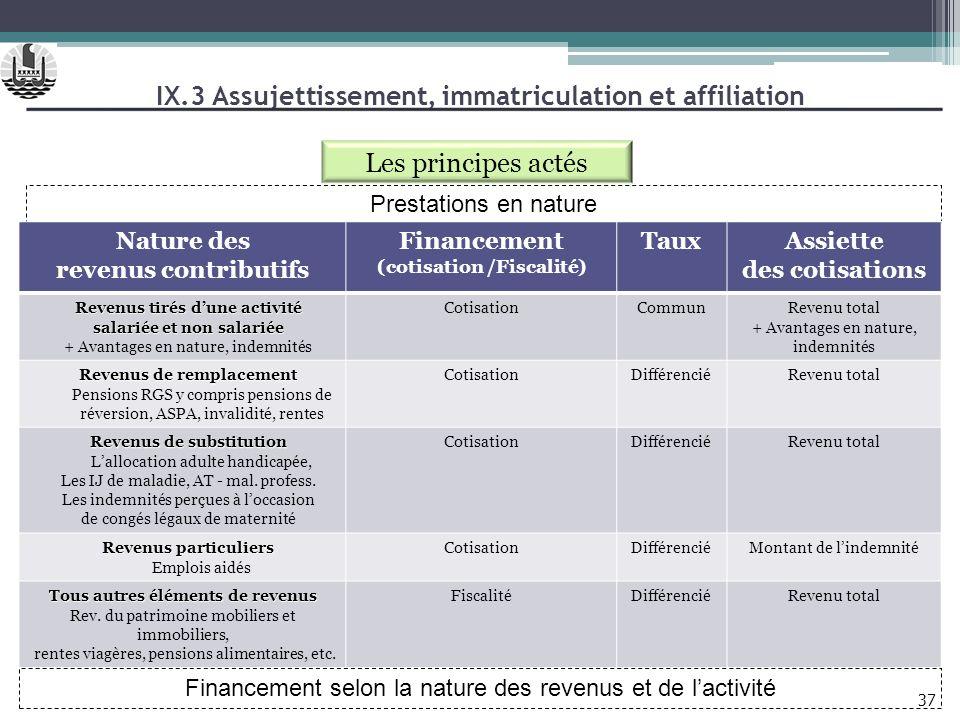 IX.3 Assujettissement, immatriculation et affiliation 37 Les principes actés Prestations en nature Nature des revenus contributifs Financement (cotisa