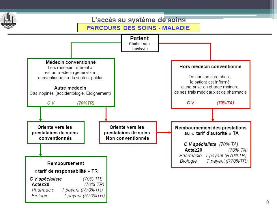 Laccès au système de soins Patient Choisit son médecin PARCOURS DES SOINS - MALADIE Oriente vers les prestataires de soins conventionnés Hors médecin