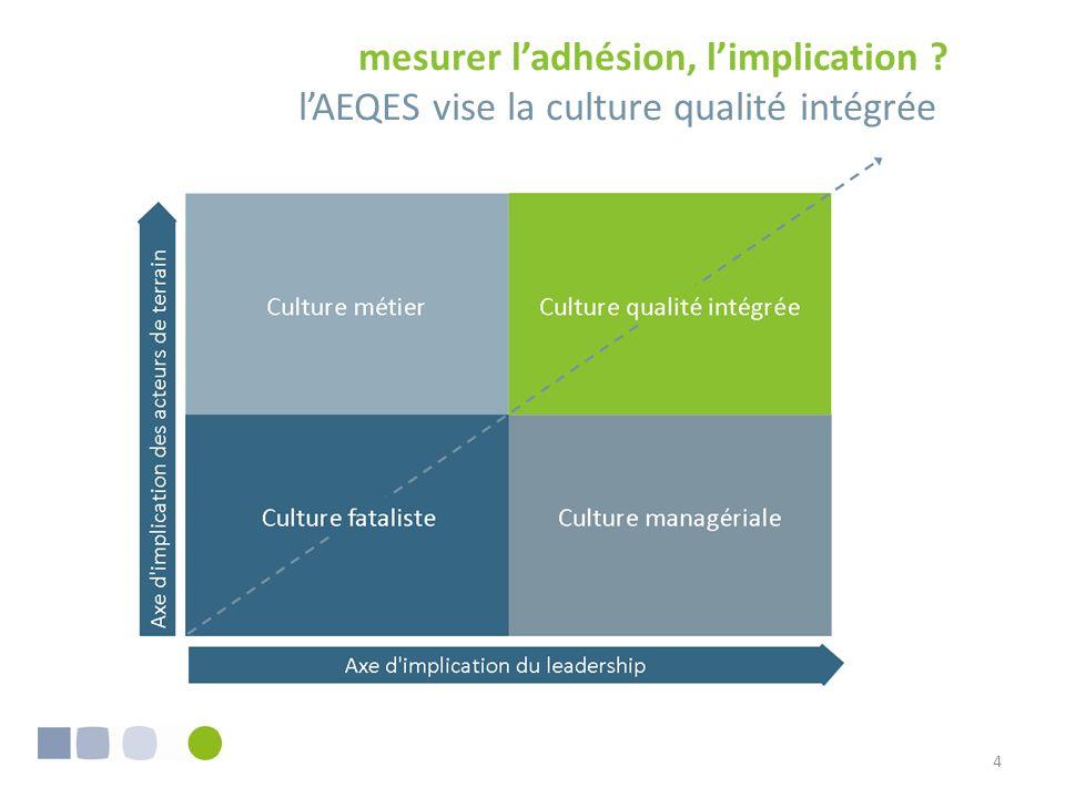 4 mesurer ladhésion, limplication ? lAEQES vise la culture qualité intégrée