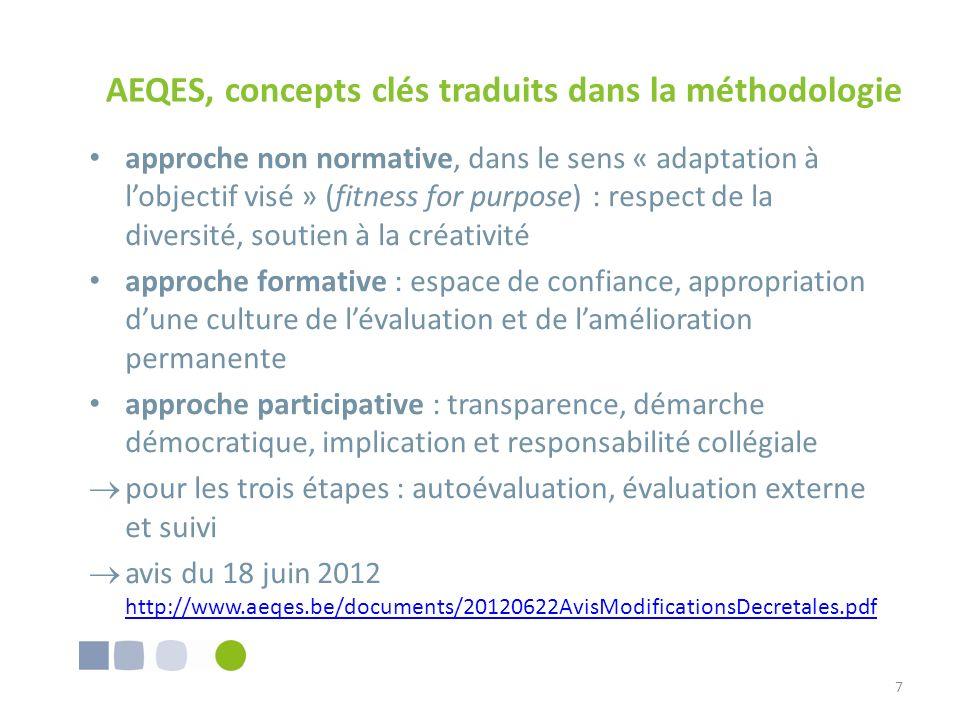 AEQES, concepts clés traduits dans la méthodologie approche non normative, dans le sens « adaptation à lobjectif visé » (fitness for purpose) : respec