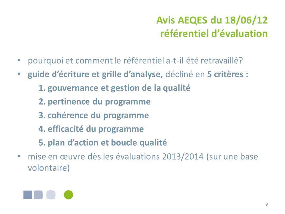 Avis AEQES du 18/06/12 référentiel dévaluation pourquoi et comment le référentiel a-t-il été retravaillé? guide décriture et grille danalyse, décliné