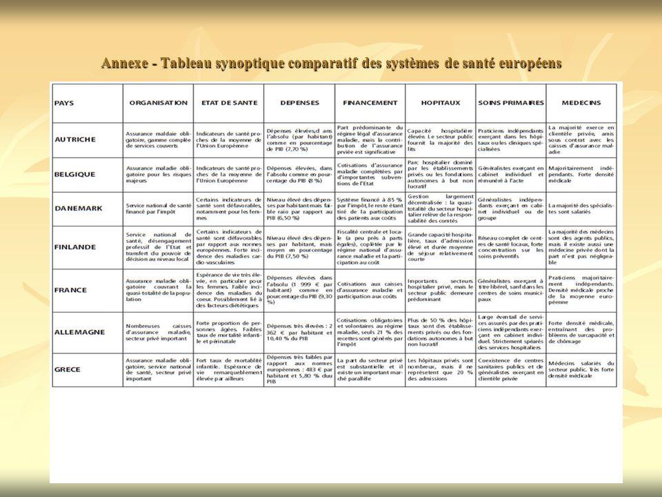Annexe - Tableau synoptique comparatif des systèmes de santé européens