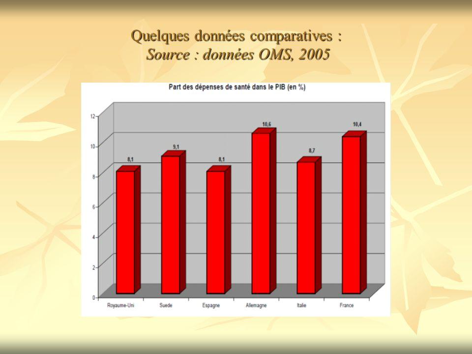 Quelques données comparatives : Source : données OMS, 2005