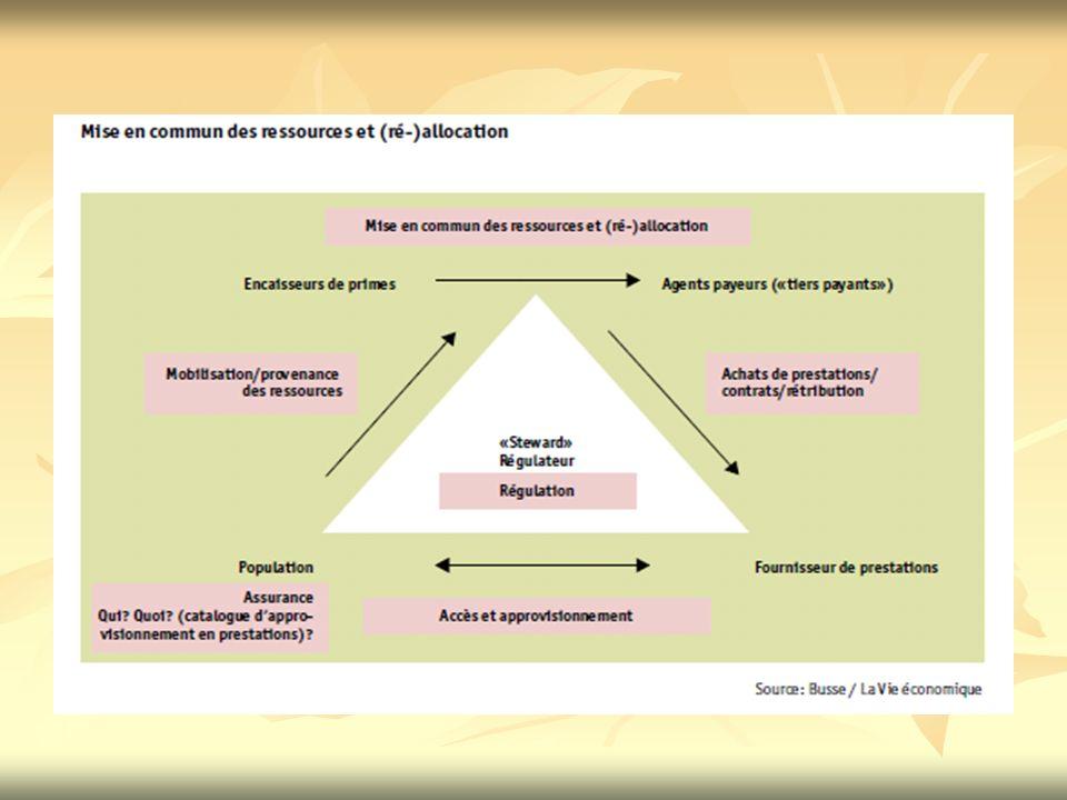 On peut aussi ordonner les questions essentielles et les critères de définition des systèmes de santé dans ce même triangle.