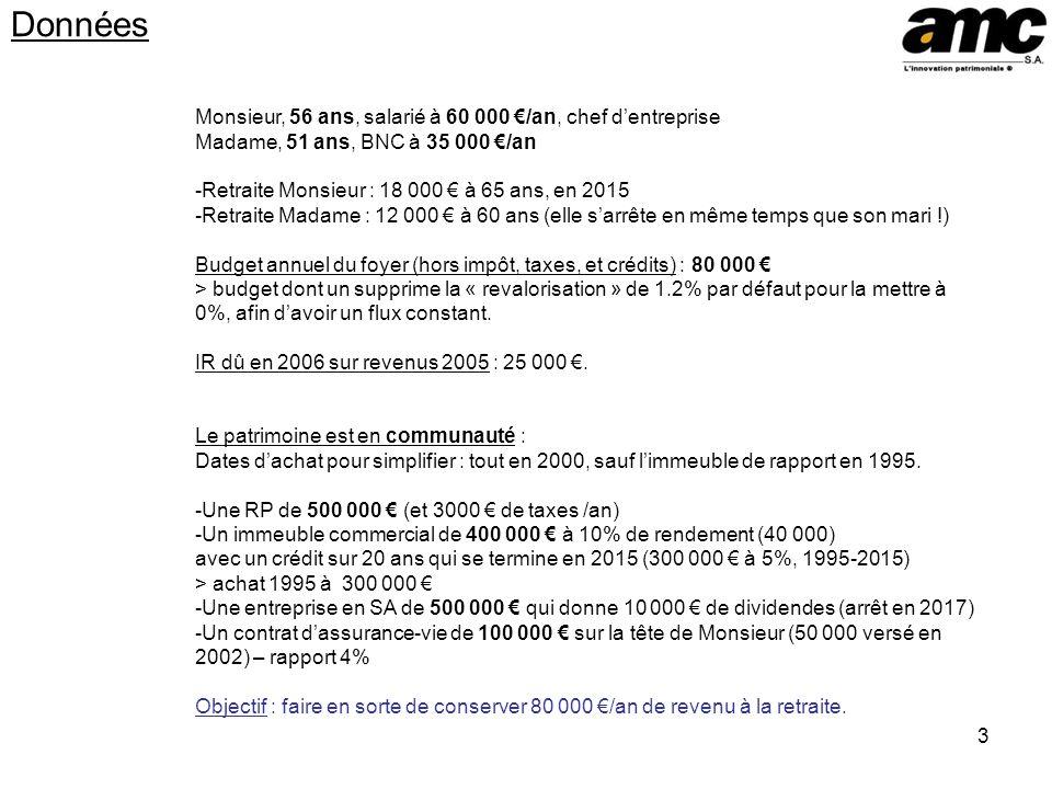 3 Données Monsieur, 56 ans, salarié à 60 000 /an, chef dentreprise Madame, 51 ans, BNC à 35 000 /an -Retraite Monsieur : 18 000 à 65 ans, en 2015 -Ret