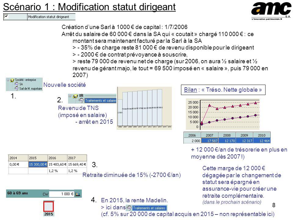 8 Scénario 1 : Modification statut dirigeant Création dune Sarl à 1000 de capital : 1/7/2006 Arrêt du salaire de 60 000 dans la SA qui « coutait » cha