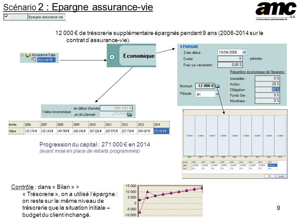 9 Scénario 2 : Epargne assurance-vie 12 000 de trésorerie supplémentaire épargnés pendant 9 ans (2006-2014 sur le contrat dassurance-vie). Contrôle :