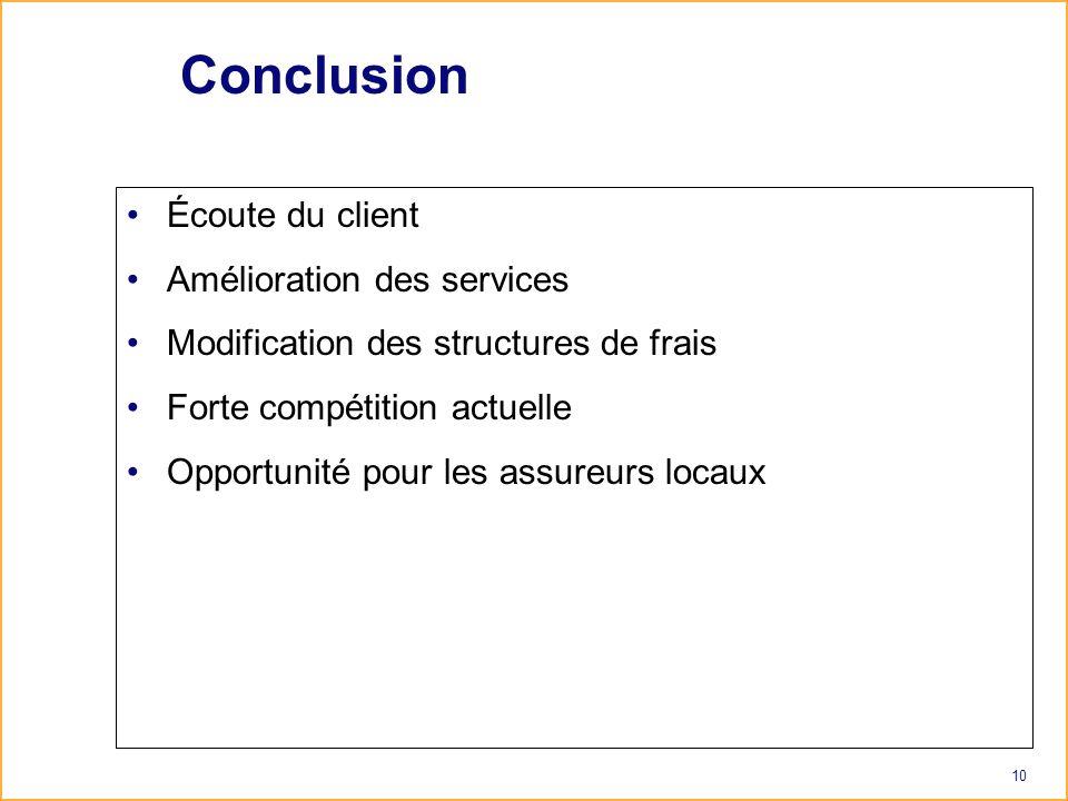 10 Conclusion Écoute du client Amélioration des services Modification des structures de frais Forte compétition actuelle Opportunité pour les assureurs locaux