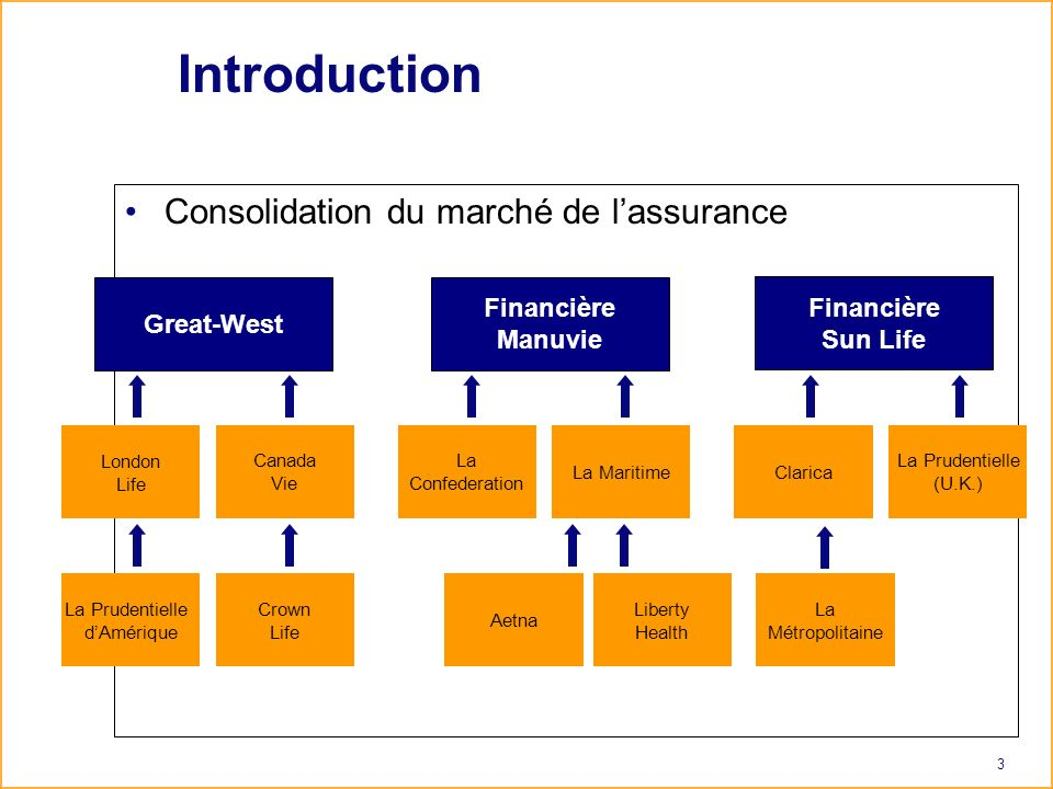 3 Introduction Consolidation du marché de lassurance Canada Vie Great-West La Prudentielle dAmérique Crown Life Financière Manuvie La Confederation La Maritime Aetna Liberty Health Clarica La Prudentielle (U.K.) La Métropolitaine London Life Financière Sun Life