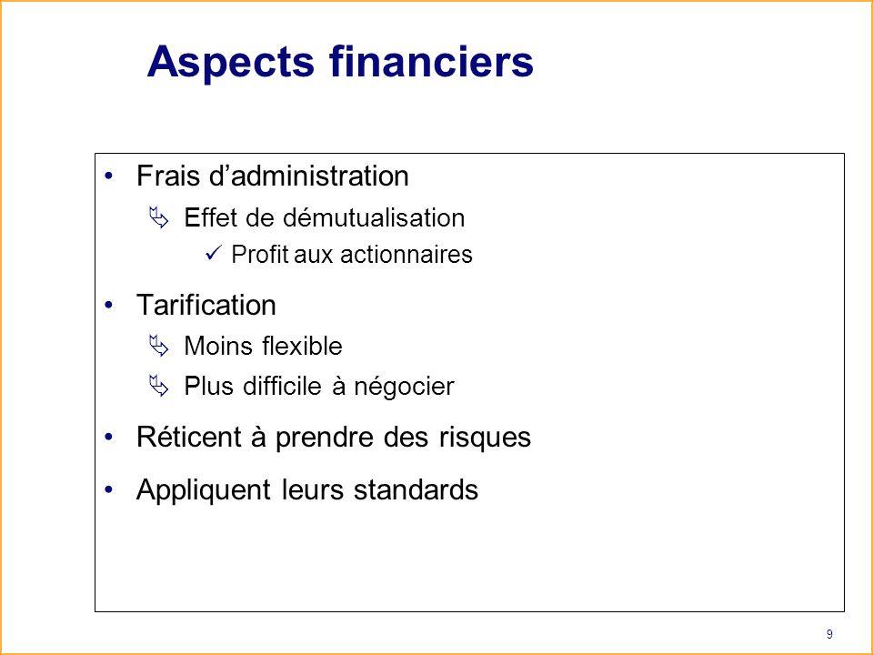 9 Aspects financiers Frais dadministration Effet de démutualisation Profit aux actionnaires Tarification Moins flexible Plus difficile à négocier Réticent à prendre des risques Appliquent leurs standards