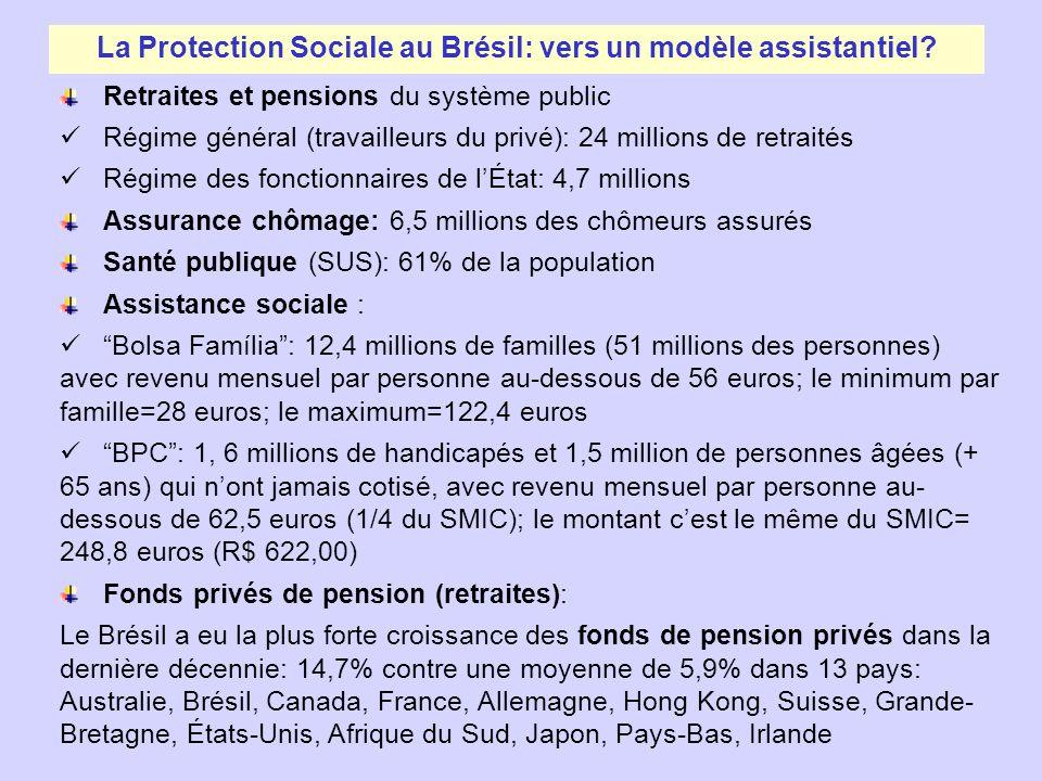 La Protection Sociale au Brésil: vers un modèle assistantiel? Retraites et pensions du système public Régime général (travailleurs du privé): 24 milli