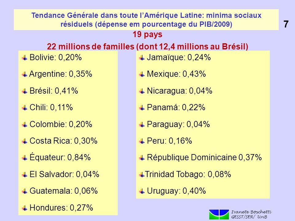 Tendance Générale dans toute lAmérique Latine: minima sociaux résiduels (dépense em pourcentage du PIB/2009) Ivanete Boschetti GESST/SER/ UnB 7 19 pay