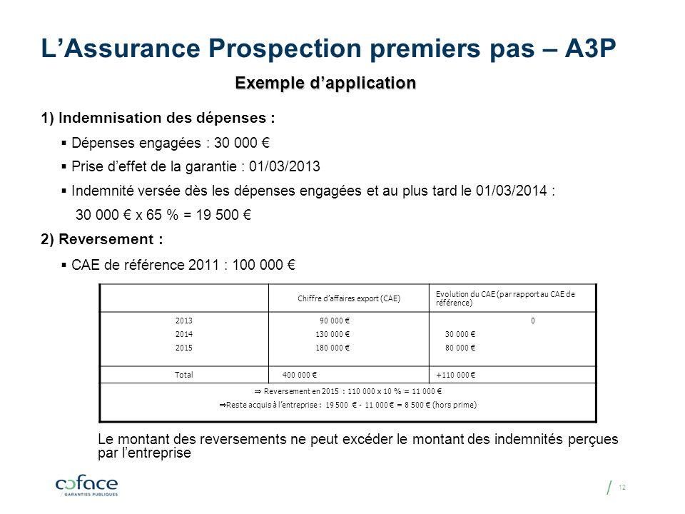 / 12 LAssurance Prospection premiers pas – A3P 1) Indemnisation des dépenses : Dépenses engagées : 30 000 Prise deffet de la garantie : 01/03/2013 Ind