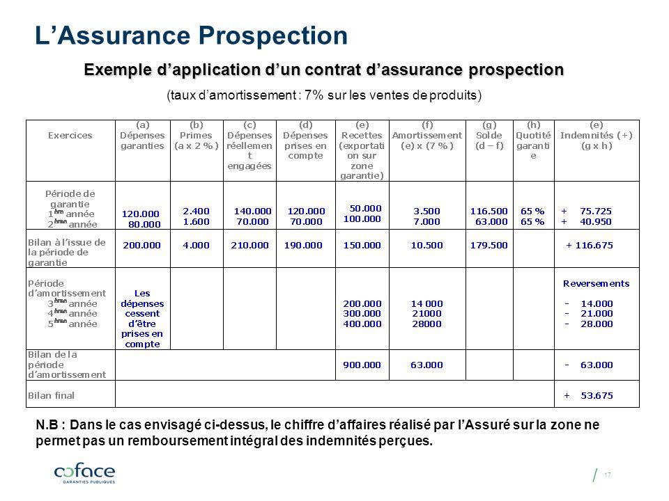/ 17 LAssurance Prospection Exemple dapplication dun contrat dassurance prospection (taux damortissement : 7% sur les ventes de produits) N.B : Dans l