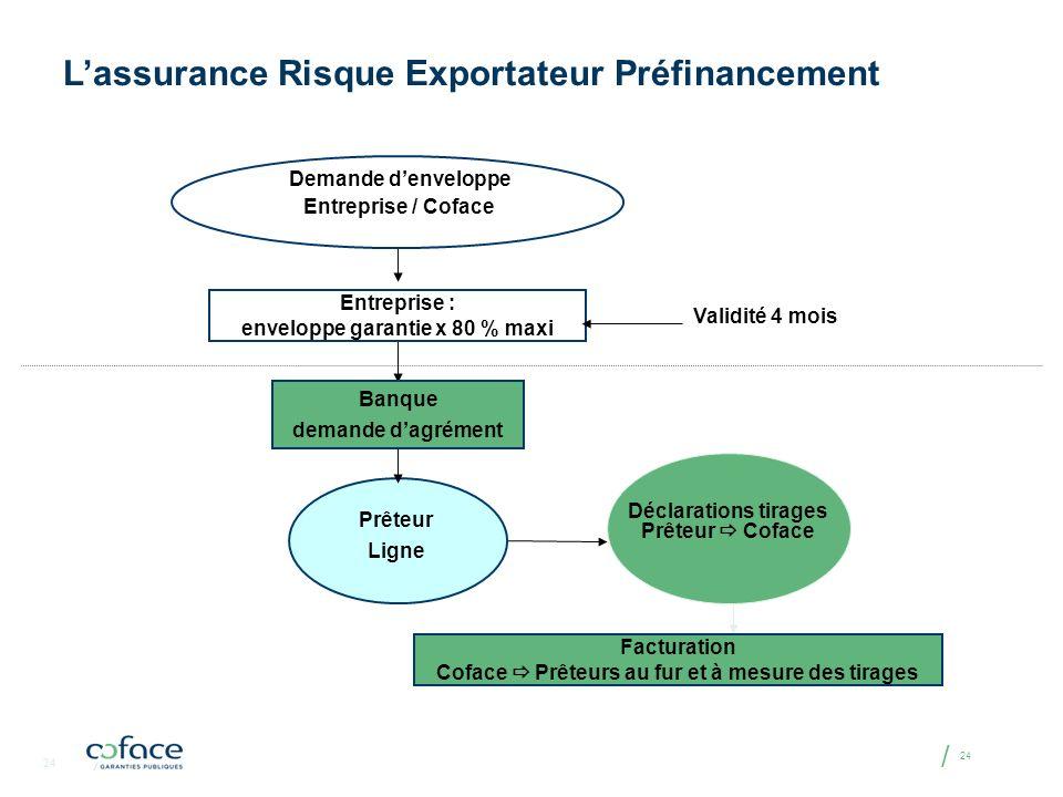 / 24 Demande denveloppe Entreprise / Coface Entreprise : enveloppe garantie x 80 % maxi Banque demande dagrément Prêteur Ligne Facturation Coface Prêt