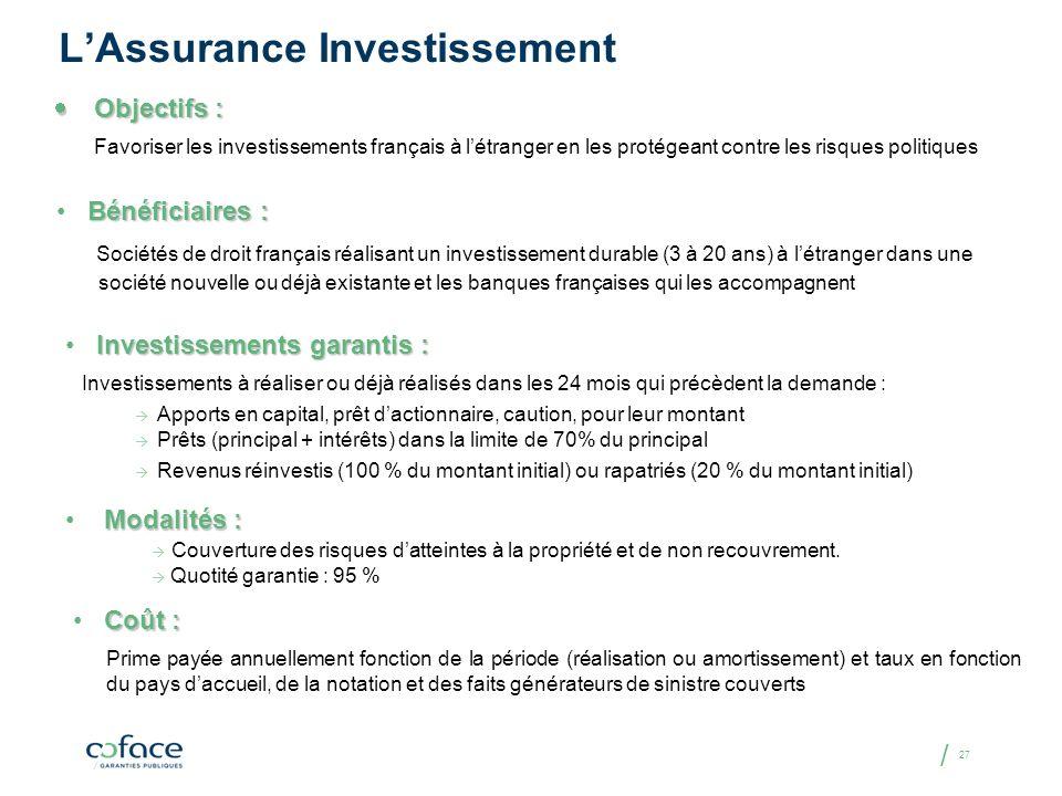/ 27 LAssurance Investissement Objectifs : Objectifs : Favoriser les investissements français à létranger en les protégeant contre les risques politiq