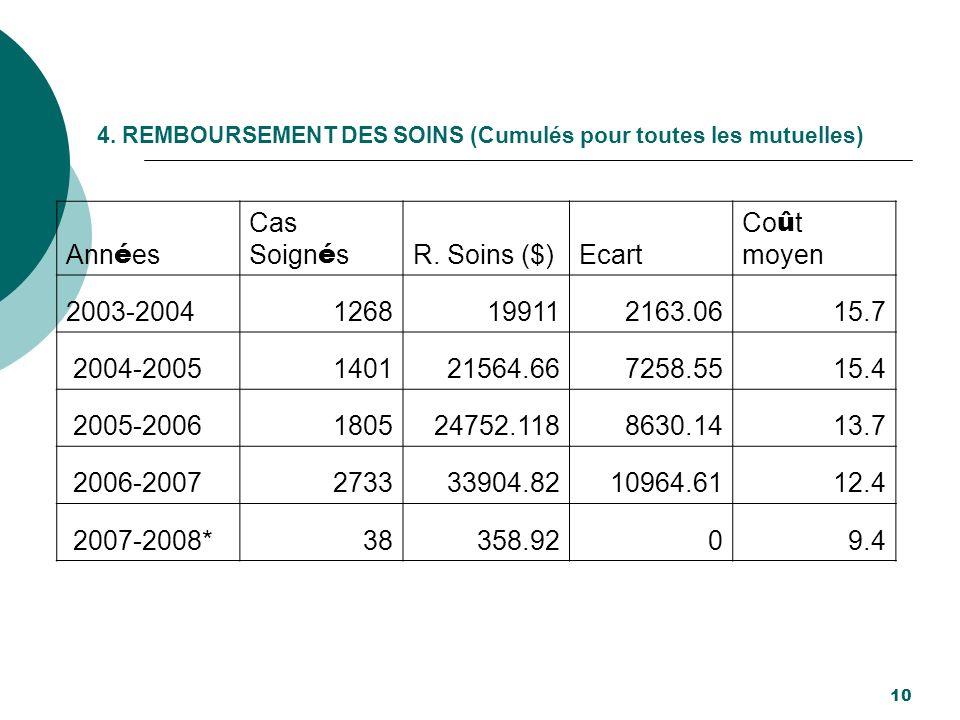 4. REMBOURSEMENT DES SOINS (Cumulés pour toutes les mutuelles) 10 Ann é es Cas Soign é s R. Soins ($)Ecart Co û t moyen 2003-20041268199112163.0615.7