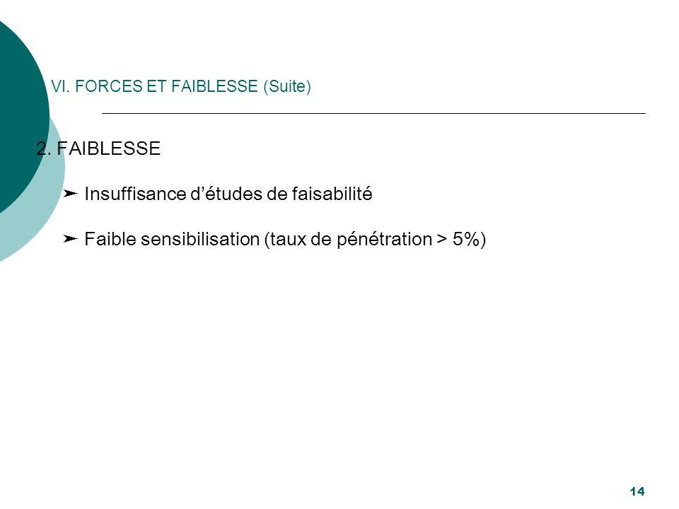 VI. FORCES ET FAIBLESSE (Suite) 2. FAIBLESSE Insuffisance détudes de faisabilité Faible sensibilisation (taux de pénétration > 5%) 14