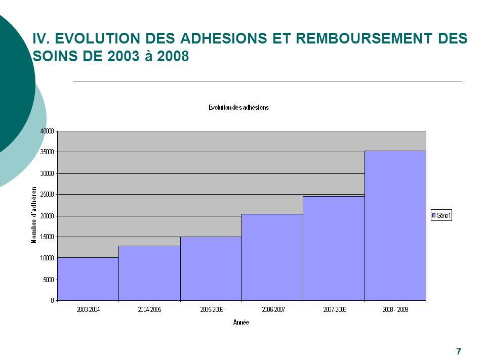 IV. EVOLUTION DES ADHESIONS ET REMBOURSEMENT DES SOINS DE 2003 à 2008 7