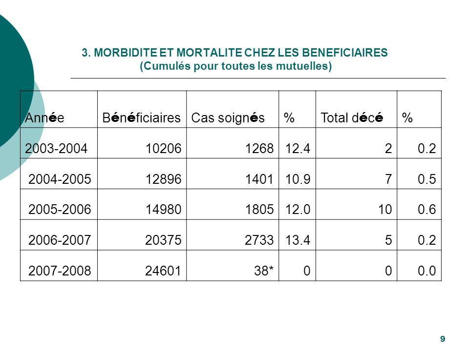 3. MORBIDITE ET MORTALITE CHEZ LES BENEFICIAIRES (Cumulés pour toutes les mutuelles) 9 Ann é eB é n é ficiairesCas soign é s % Total d é c é % 2003-20