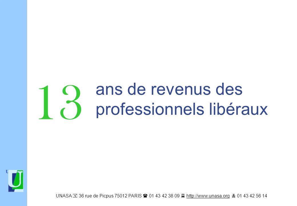 ans de revenus des professionnels libéraux UNASA 36 rue de Picpus 75012 PARIS 01 43 42 38 09 http://www.unasa.org 01 43 42 56 14http://www.unasa.org 13 UNASA