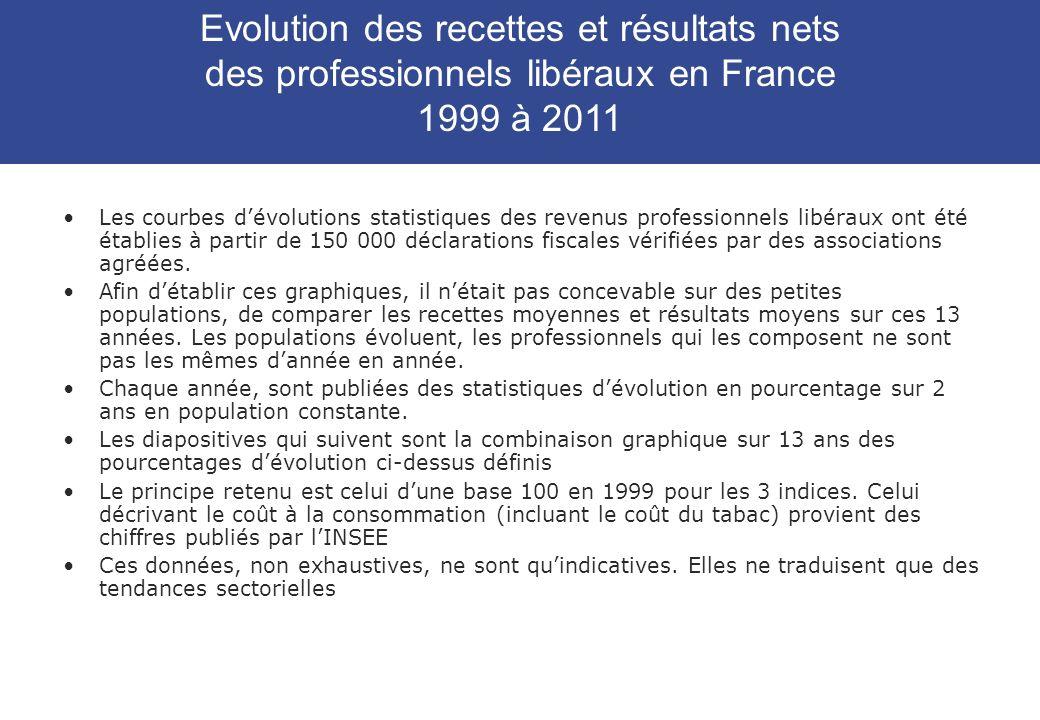 Les courbes dévolutions statistiques des revenus professionnels libéraux ont été établies à partir de 150 000 déclarations fiscales vérifiées par des associations agréées.