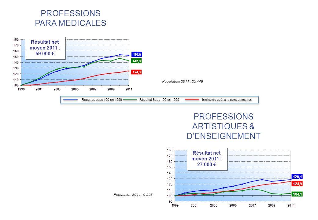 Population 2011 : 6 553 Résultat net moyen 2011 : 27 000 Résultat net moyen 2011 : 27 000 Population 2011 : 35 449 Résultat net moyen 2011 : 59 000 Résultat net moyen 2011 : 59 000 PROFESSIONS PARA MEDICALES PROFESSIONS ARTISTIQUES & DENSEIGNEMENT Recettes base 100 en 1999 Résultat Base 100 en 1999 Indice du coût à la consommation