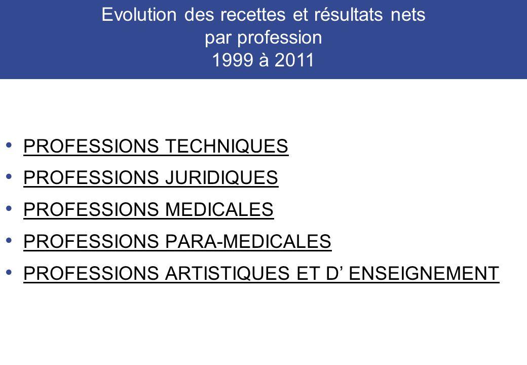 PROFESSIONS TECHNIQUES PROFESSIONS JURIDIQUES PROFESSIONS MEDICALES PROFESSIONS PARA-MEDICALES PROFESSIONS ARTISTIQUES ET D ENSEIGNEMENT Evolution des recettes et résultats nets par profession 1999 à 2011