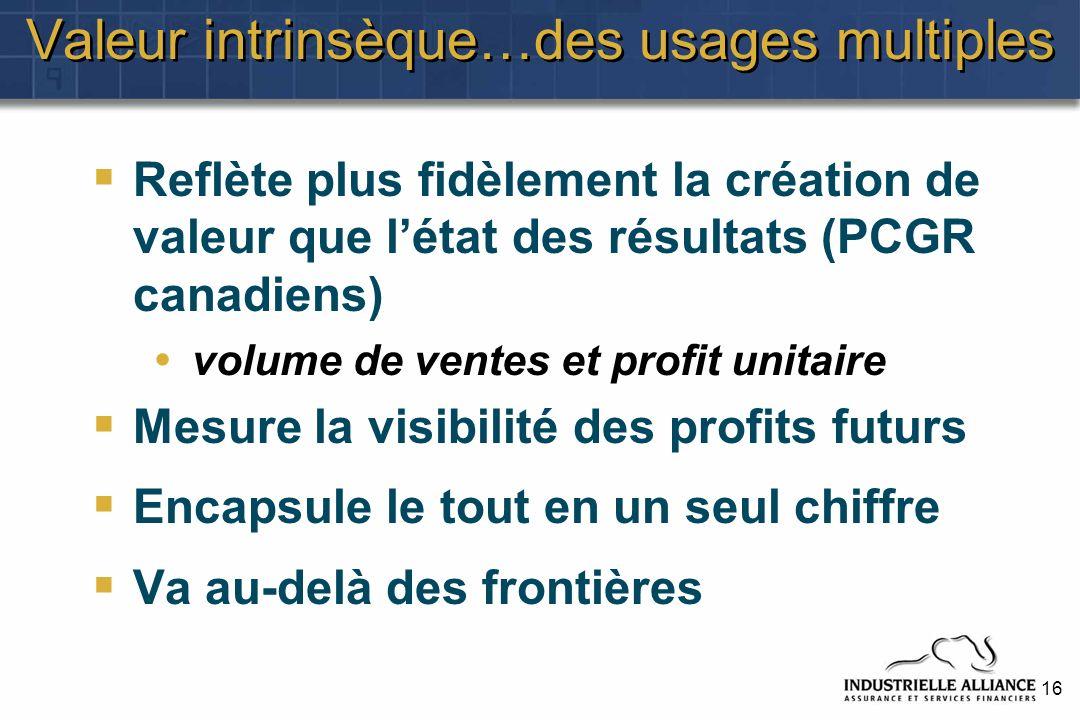16 Valeur intrinsèque…des usages multiples Reflète plus fidèlement la création de valeur que létat des résultats (PCGR canadiens) volume de ventes et