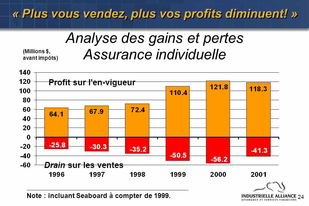 24 « Plus vous vendez, plus vos profits diminuent! » (Millions $, avant impôts) Drain sur les ventes Profit sur l'en-vigueur Assurance individuelle No
