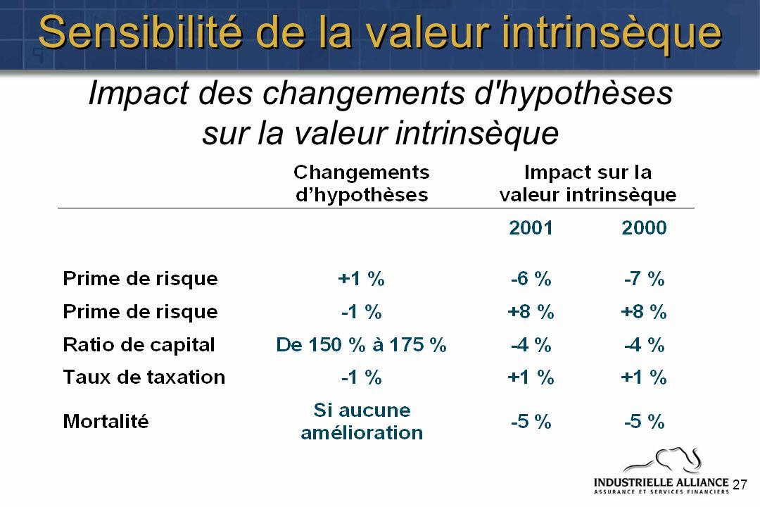 27 Sensibilité de la valeur intrinsèque Impact des changements d hypothèses sur la valeur intrinsèque