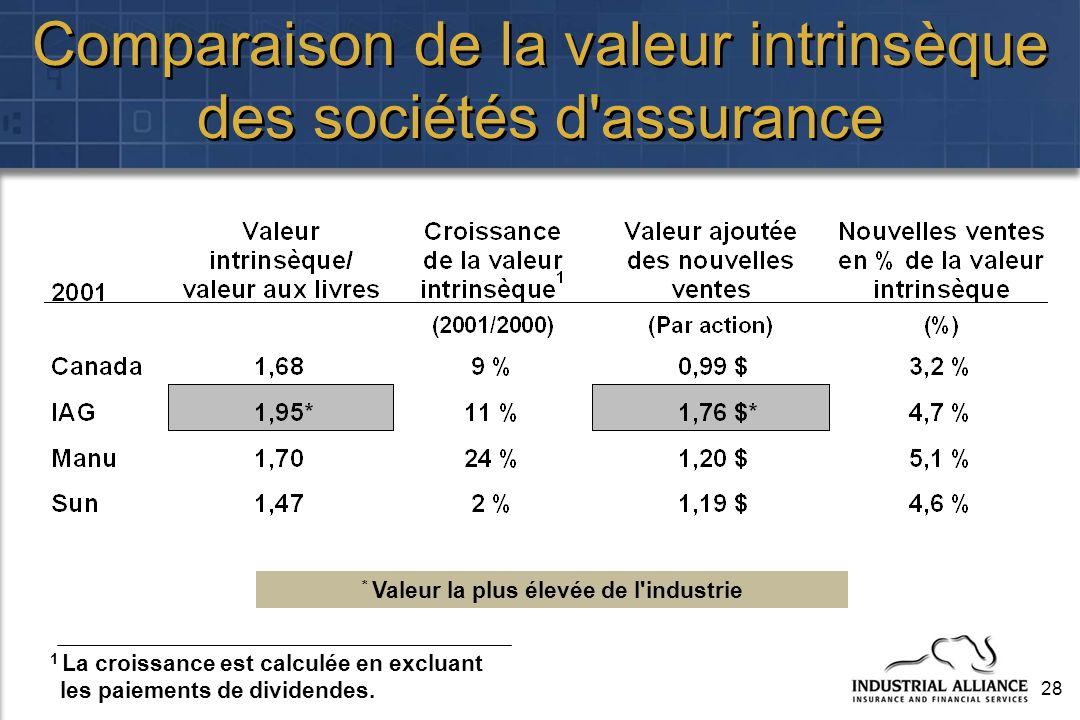 28 Comparaison de la valeur intrinsèque des sociétés d'assurance 1 La croissance est calculée en excluant les paiements de dividendes. * Valeur la plu