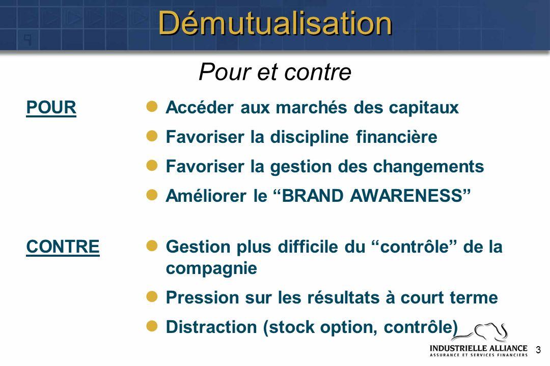 3 Démutualisation POUR CONTRE Accéder aux marchés des capitaux Favoriser la discipline financière Favoriser la gestion des changements Améliorer le BR