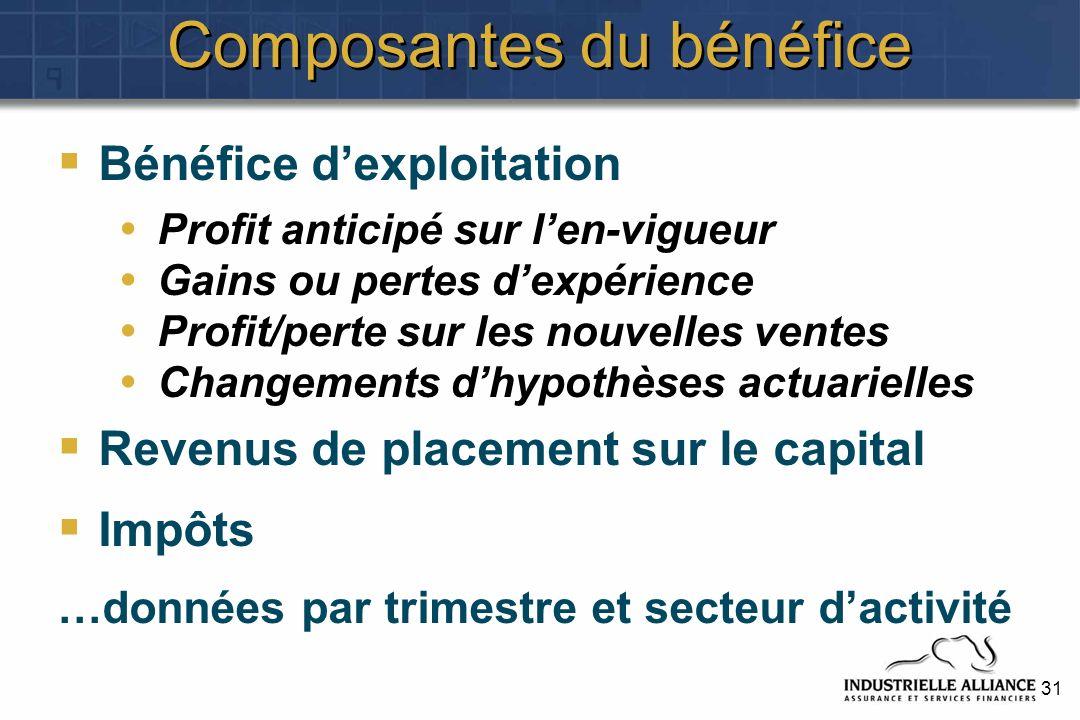 31 Composantes du bénéfice Bénéfice dexploitation Profit anticipé sur len-vigueur Gains ou pertes dexpérience Profit/perte sur les nouvelles ventes Ch