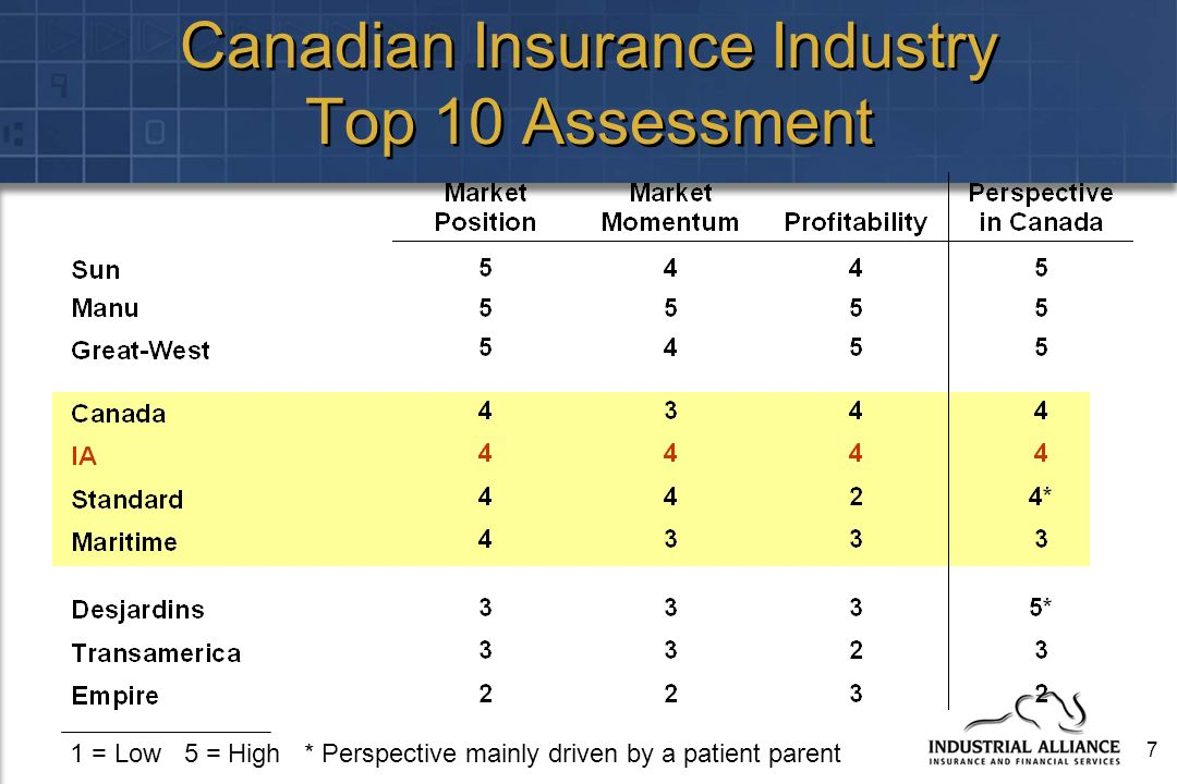 7 Canadian Insurance Industry Top 10 Assessment 1 = Low 5 = High * Perspective mainly driven by a patient parent