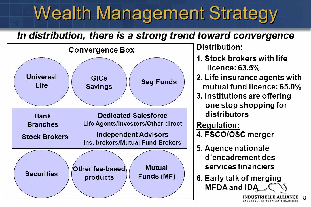 8 Wealth Management Strategy Universal Life Seg Funds 1.