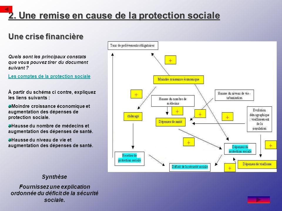 2. Une remise en cause de la protection sociale Une crise financière Quels sont les principaux constats que vous pouvez tirer du document suivant ? Le