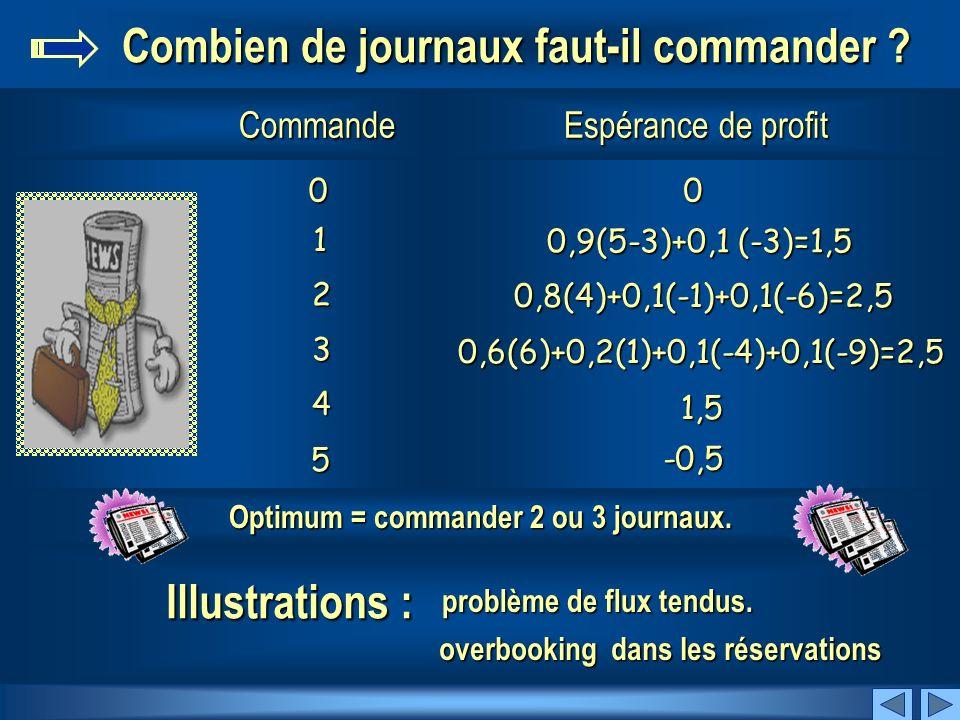SuivantPrécédent « Marchands de journaux » Prix d achat du journal = 3 francs Demande de journal Probabilité 0 0,1 1 0,1 2 0,2 3 0,2 4 0,2 5 0,2 Prix