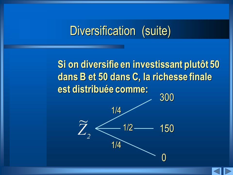 SuivantPrécédent Si on investit 100 dans B, la richesse finale est distribuée comme : 1/2 1/2 300 0 Diversification (suite)