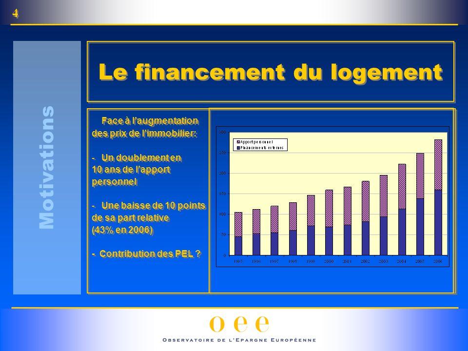 Face à laugmentation des prix de limmobilier: -Un doublement en 10 ans de lapport personnel -Une baisse de 10 points de sa part relative (43% en 2006) - Contribution des PEL .