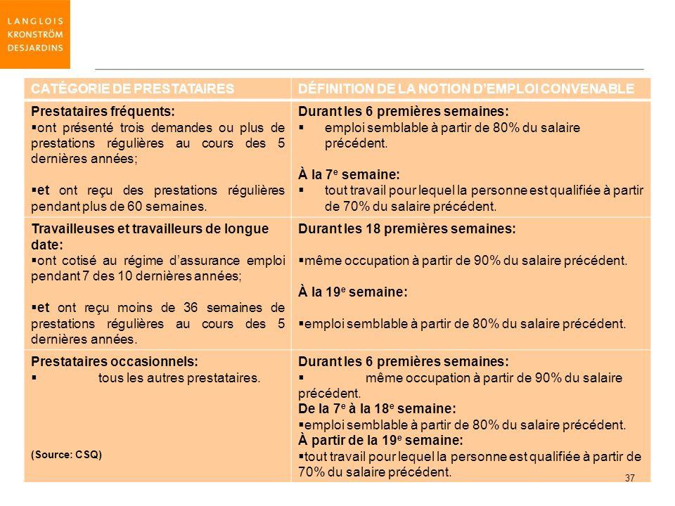 CATÉGORIE DE PRESTATAIRESDÉFINITION DE LA NOTION DEMPLOI CONVENABLE Prestataires fréquents: ont présenté trois demandes ou plus de prestations réguliè