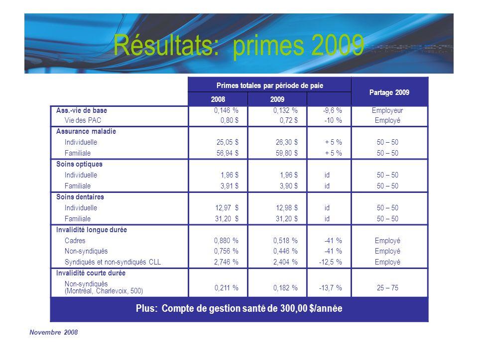 Novembre 2008 Résultats: primes 2009 Primes totales par période de paie Partage 2009 20082009 Ass.-vie de base 0,146 %0,132 %-9,6 %Employeur Vie des PAC0,80 $0,72 $-10 %Employé Assurance maladie Individuelle25,05 $26,30 $+ 5 %50 – 50 Familiale56,94 $59,80 $+ 5 %50 – 50 Soins optiques Individuelle1,96 $ id50 – 50 Familiale3,91 $3,90 $id50 – 50 Soins dentaires Individuelle12,97 $12,98 $id50 – 50 Familiale31,20 $ id50 – 50 Invalidité longue durée Cadres0,880 %0,518 %-41 %Employé Non-syndiqués0,756 %0,446 %-41 %Employé Syndiqués et non-syndiqués CLL2,746 %2,404 %-12,5 %Employé Invalidité courte durée Non-syndiqués (Montréal, Charlevoix, 500) 0,211 %0,182 %-13,7 %25 – 75 Plus: Compte de gestion santé de 300,00 $/année