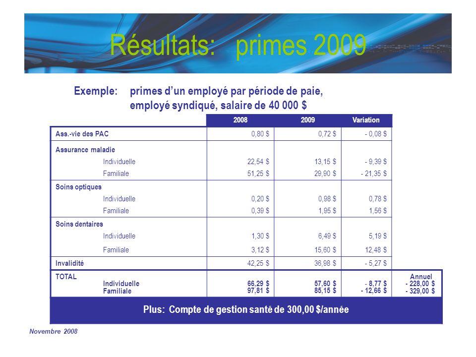 Novembre 2008 Résultats: primes 2009 20082009Variation Ass.-vie des PAC 0,80 $0,72 $- 0,08 $ Assurance maladie Individuelle22,54 $13,15 $- 9,39 $ Fami
