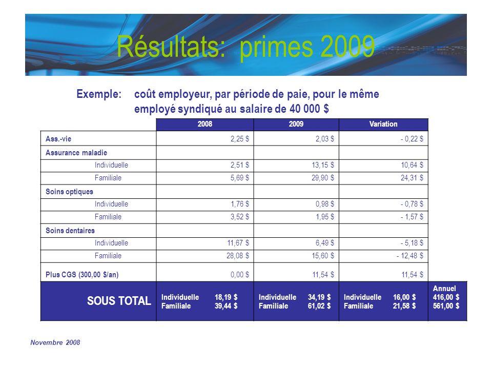 Novembre 2008 Résultats: primes 2009 Exemple: coût employeur, par période de paie, pour le même employé syndiqué au salaire de 40 000 $ 20082009Variation Ass.-vie 2,25 $2,03 $- 0,22 $ Assurance maladie Individuelle2,51 $13,15 $10,64 $ Familiale5,69 $29,90 $24,31 $ Soins optiques Individuelle1,76 $0,98 $- 0,78 $ Familiale3,52 $1,95 $- 1,57 $ Soins dentaires Individuelle11,67 $6,49 $- 5,18 $ Familiale28,08 $15,60 $- 12,48 $ Plus CGS (300,00 $/an) 0,00 $11,54 $ SOUS TOTAL Individuelle18,19 $ Familiale39,44 $ Individuelle34,19 $ Familiale61,02 $ Individuelle16,00 $ Familiale21,58 $ Annuel 416,00 $ 561,00 $