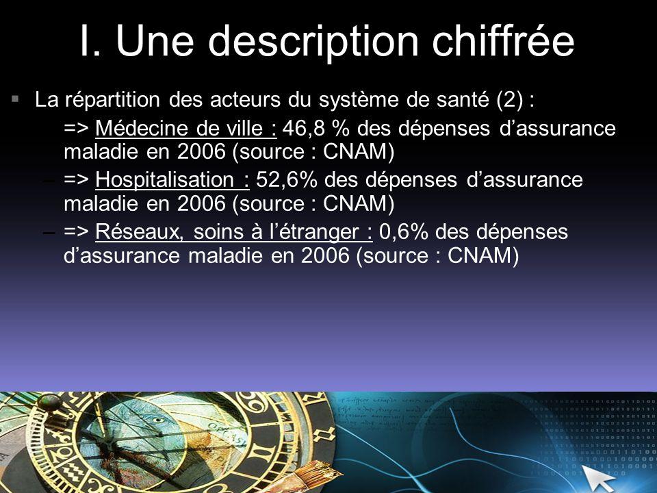 I. Une description chiffrée La répartition des acteurs du système de santé (2) : –=> Médecine de ville : 46,8 % des dépenses dassurance maladie en 200