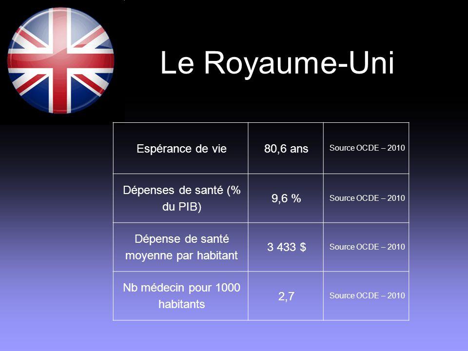 Le Royaume-Uni Espérance de vie80,6 ans Source OCDE – 2010 Dépenses de santé (% du PIB) 9,6 % Source OCDE – 2010 Dépense de santé moyenne par habitant