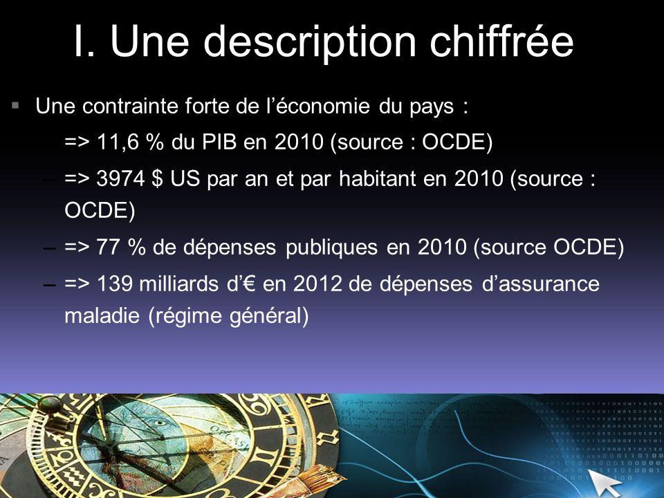 I. Une description chiffrée Une contrainte forte de léconomie du pays : –=> 11,6 % du PIB en 2010 (source : OCDE) –=> 3974 $ US par an et par habitant